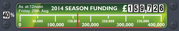 2014 Season funding gauge